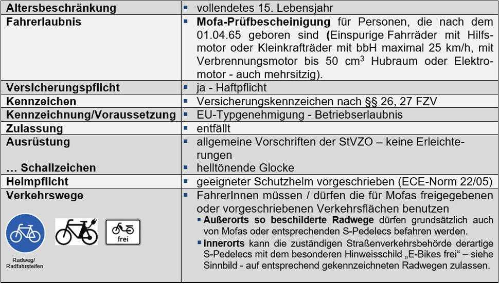 Bestimmungen E-Bike