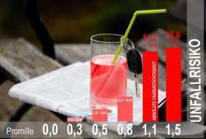 Unfallrisiko Alkohol